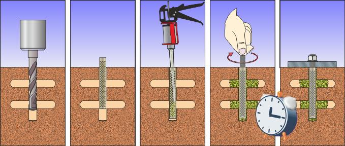 Схема установки химического анкера в пустотелые материалы